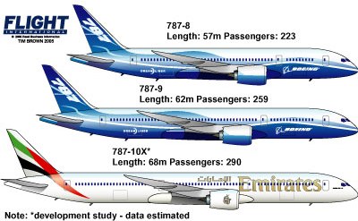 787 10X Formally Offered To Airlines Civil Aviation
